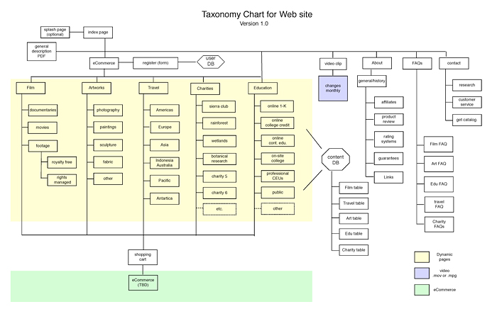 Typical taxonomy chart for a web site